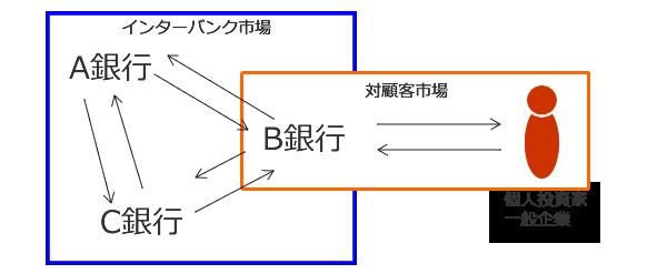 外国為替市場の仕組みと特徴